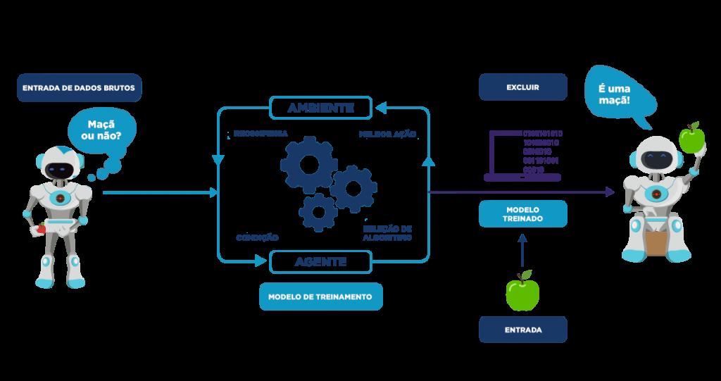 O que é Machine Learning - Treinamento e Execução
