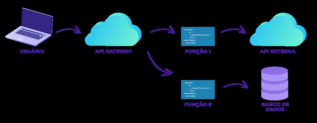 Exemplo de Arquitetura Serverless