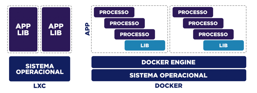 Arquitetura do Docker