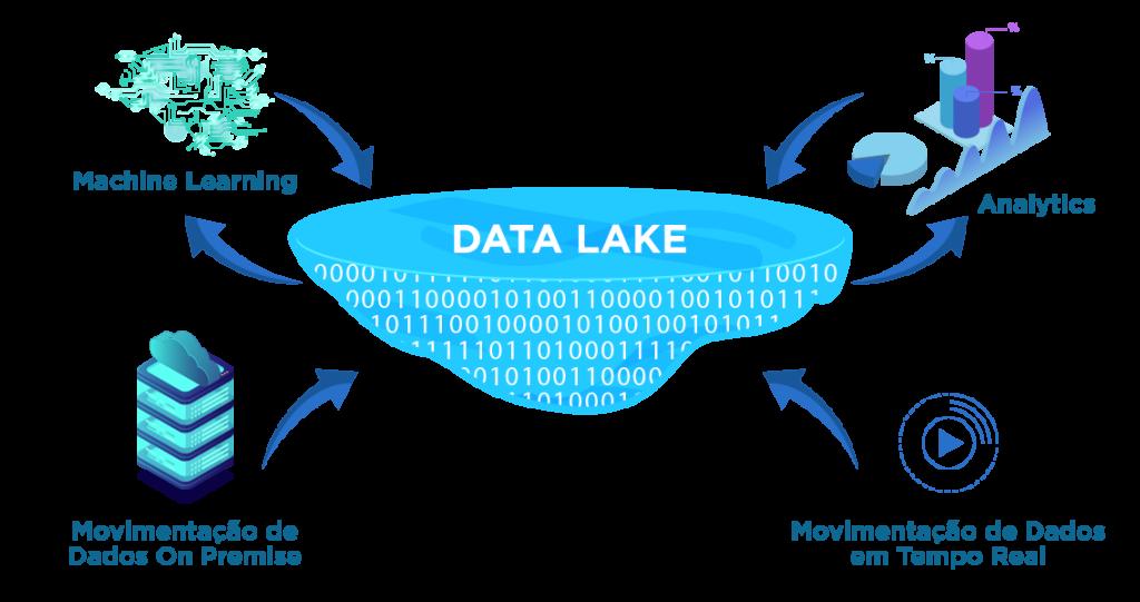 Resultado de imagem para data lake